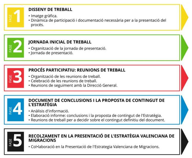 Infografia - Fases - Estratègia Valenciana de Migracions