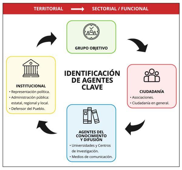 Infografía - Identificación de agentes clave - Estrategia Valenciana de Migraciones