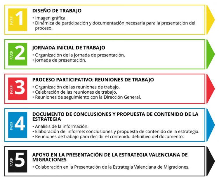 Infografía - Fases - Estrategia Valenciana de Migraciones